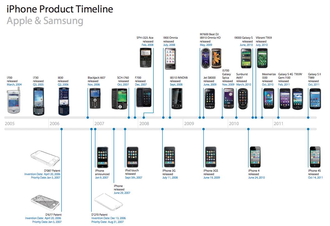 Apple vs. Samsung - svetapple.sk