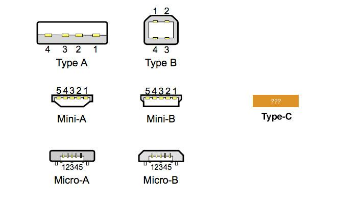 Next Gen Usb Connector A Reversible Challenge To Apple S