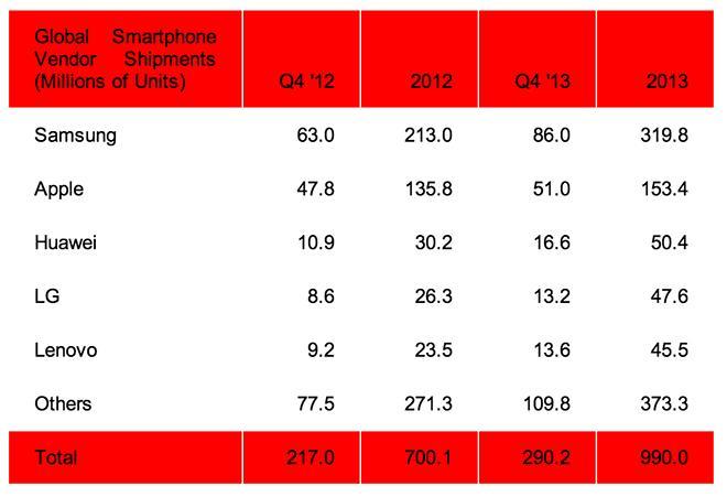 Samsung widens lead in worldwide smartphone marketshare ...