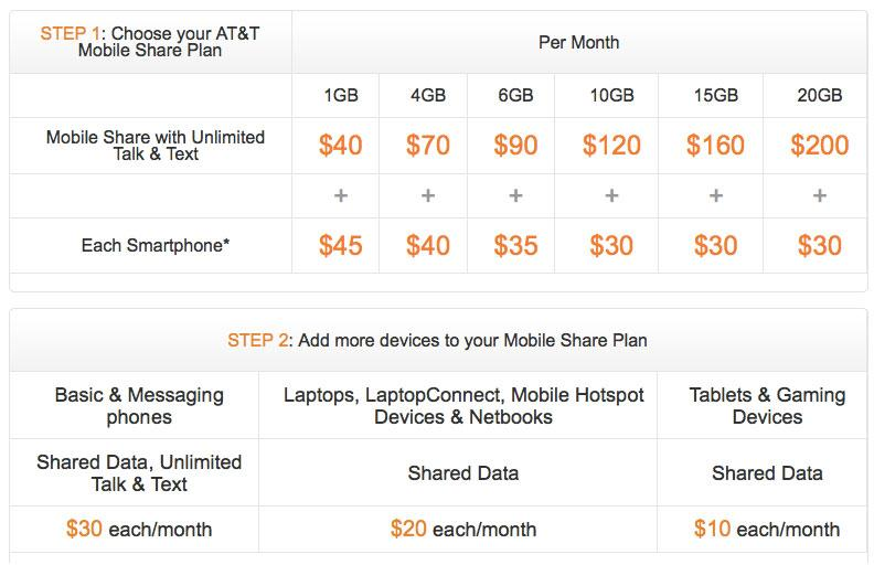 AT&T shared data plans launch late August, start at $45 ...