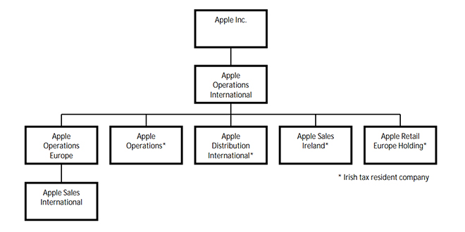 distribution structure of apple 1 organizational structures 110 general information c organizational structure processing and distribution centers, (3) network distribution centers, (4) airport mail centers, (5) international service centers, and.