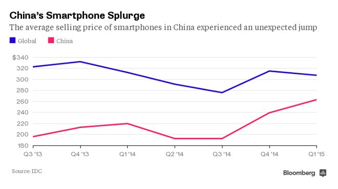 Average selling price of smartphones in China jumps 37% thanks to popularity of Apple's iPhone