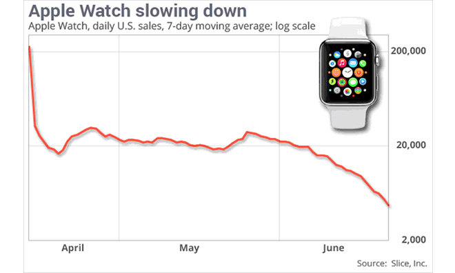 Questionable report claims Apple Watch sales plummet from 200K units per day to less than 20K in US
