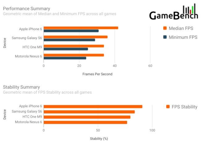 GameBench: iPhone 6 předčí Samsung Galaxy S6 herním výkonem, hezčí grafikou i spotřebou RAM