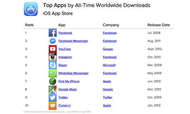 Facebook, casual games dominate list of most popular iOS apps of all time