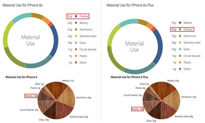 O kolik je iPhone 6s větší a těžší než iPhone 6 a proč?