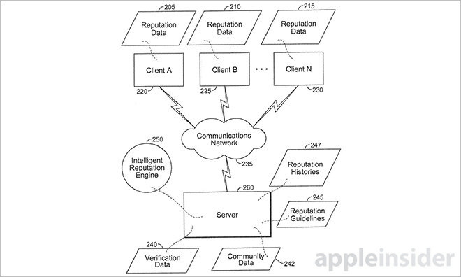 photo of Apple issued reassigned Topsy patent for reputation-based search engine image