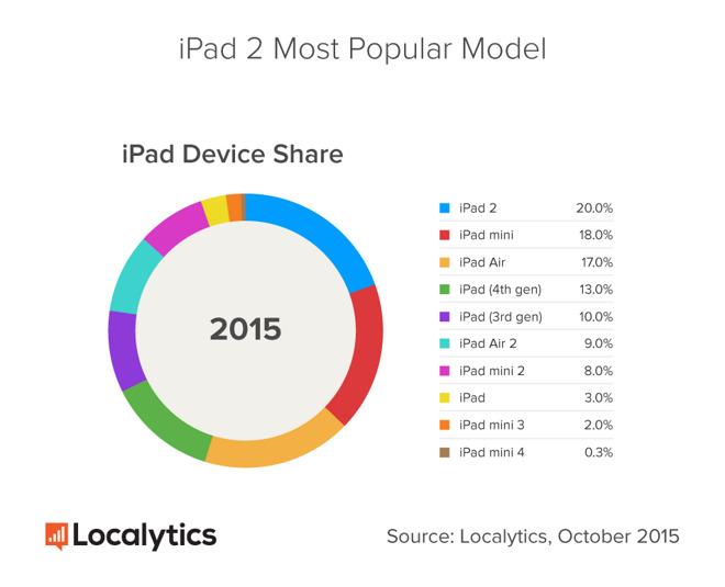 Víte proč se iPady neprodávají tak dobře?