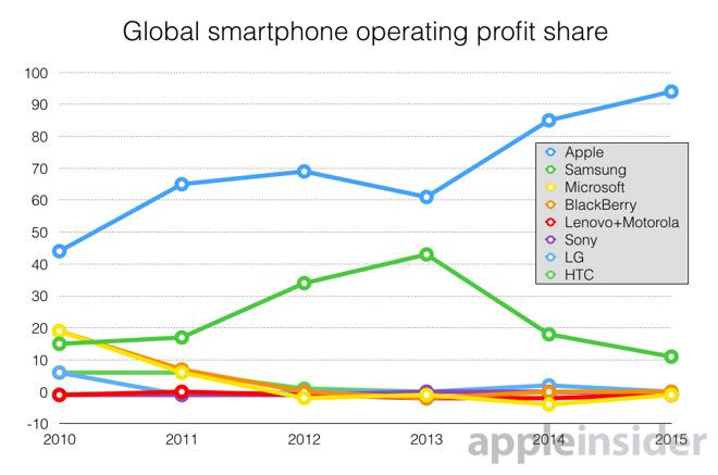 Apple зарабатывает 94% общей прибыли от реализации смартфонов