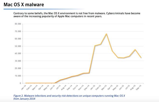 Symantec: V roce 2016 přijde více útoků na Apple systémy