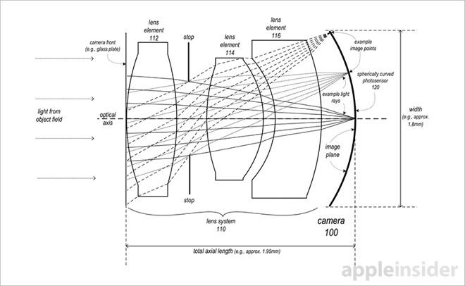 Apple získal patent na objektiv se zakřiveným senzorem