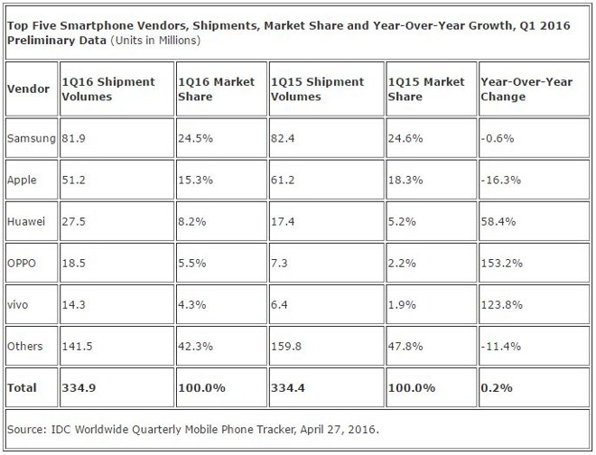 apple and samsung a report on Tier 1 handset suppliers such as apple, samsung and huawei are more likely to introduce esim in their smartphones in 2019, according to research firm ihs markit.