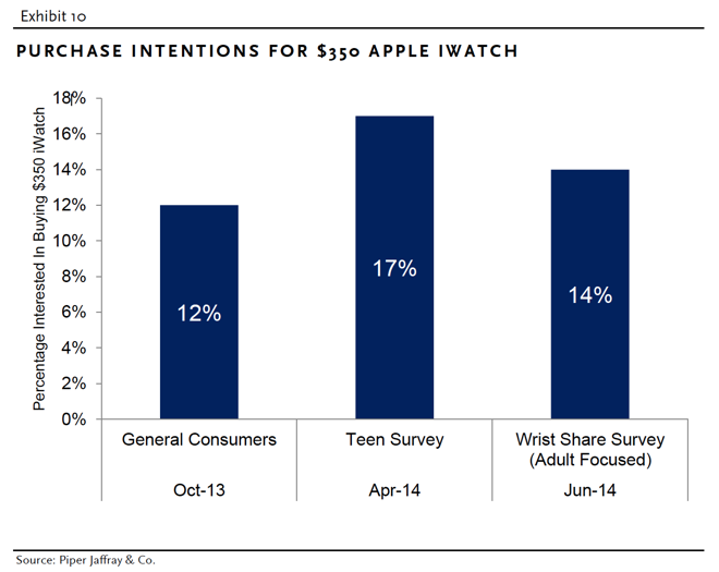 Survey finds 14% of watch-wearers interested in ...