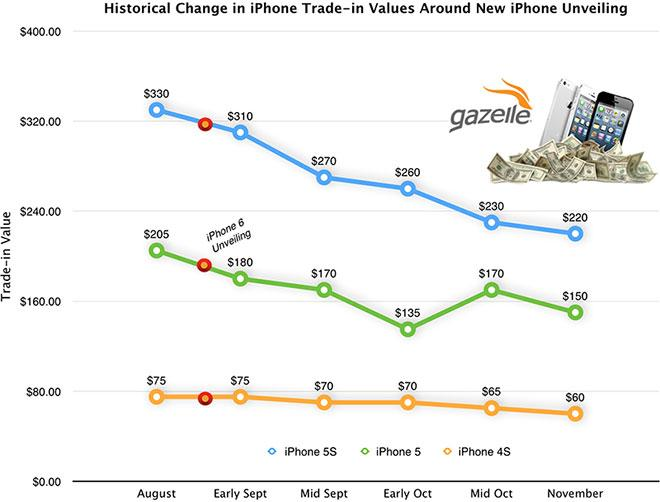 Gazelle paying up to $450 cash for old iPhone trade-ins; vows to beat Apple, carrier offers until Sept 9th