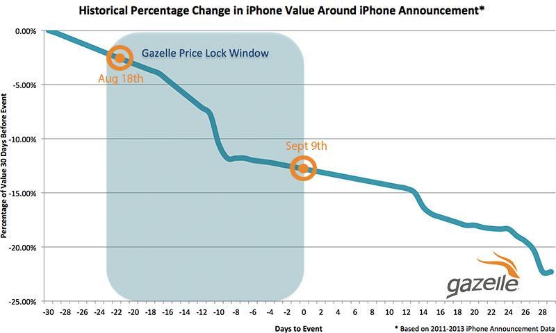 Gazelle Buy Iphone