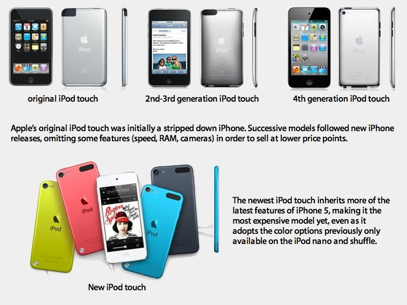 How iPhone 5c helps Apple move toward larger new iPhones ...