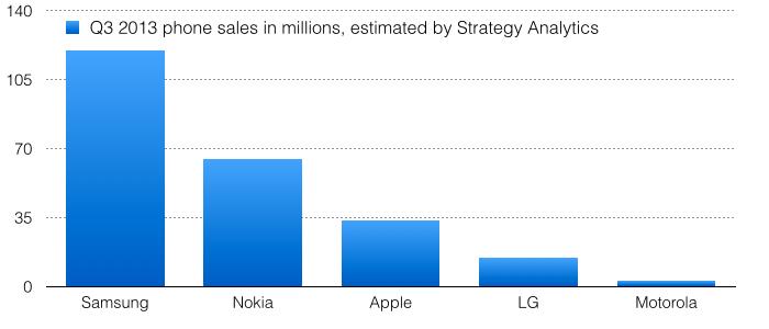 Apple earned more than Samsung, LG, Nokia, Huawei, Lenovo ...