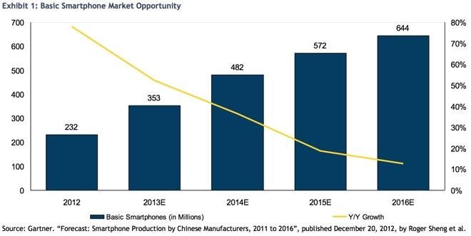 iphone target market Apple's investments in marketing and advertising are giving the iphone 7 the leverage it needs to thrive.